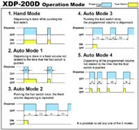 XDP-200D Operation Mode